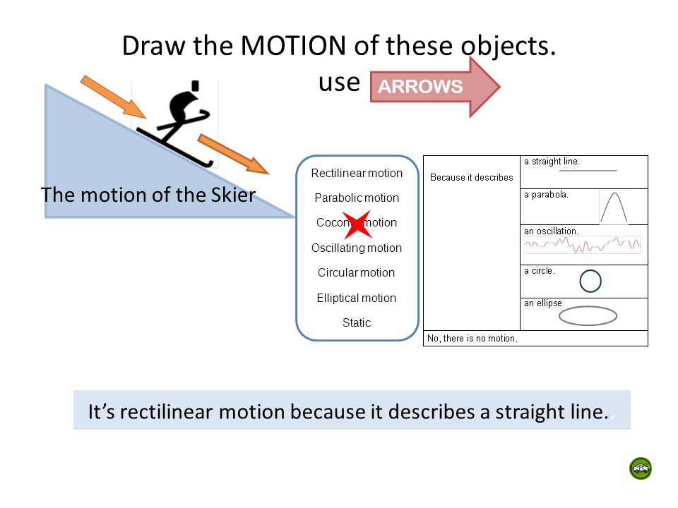 Draw the MOTION of these objects.