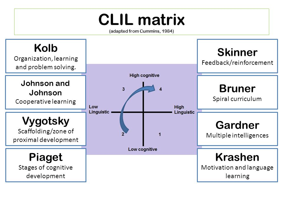 CLIL matrix (adapted from Cummins, 1984) Skinner Feedback/reinforcement Gardner Multiple intelligences Bruner Spiral curriculum Krashen Motivation and language learning Kolb Organization, learning and problem solving.