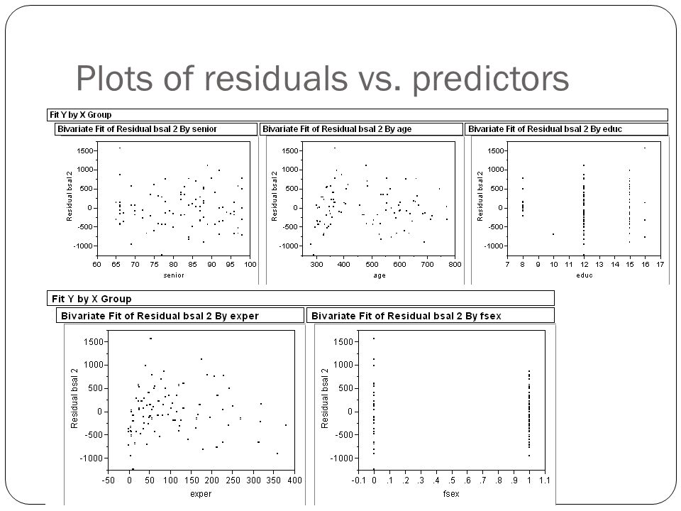 Plots of residuals vs. predictors