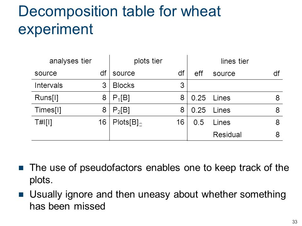 Decomposition table for wheat experiment The use of pseudofactors enables one to keep track of the plots.