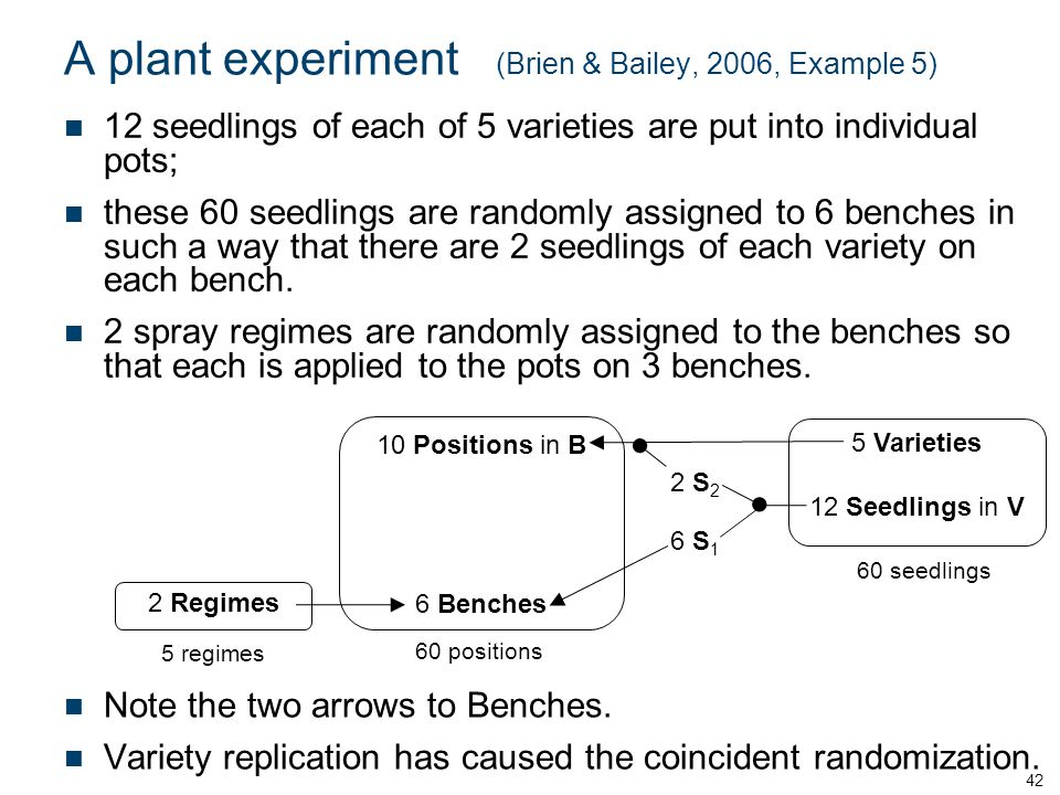 A plant experiment (Brien & Bailey, 2006, Example 5) 12 seedlings of each of 5 varieties are put into individual pots; these 60 seedlings are randomly assigned to 6 benches in such a way that there are 2 seedlings of each variety on each bench.