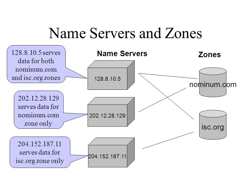 Name Servers and Zones 128.8.10.5 nominum.com 204.152.187.11 202.12.28.129 Name Servers isc.org Zones 128.8.10.5 serves data for both nominum.com and isc.org zones 202.12.28.129 serves data for nominum.com zone only 204.152.187.11 serves data for isc.org zone only