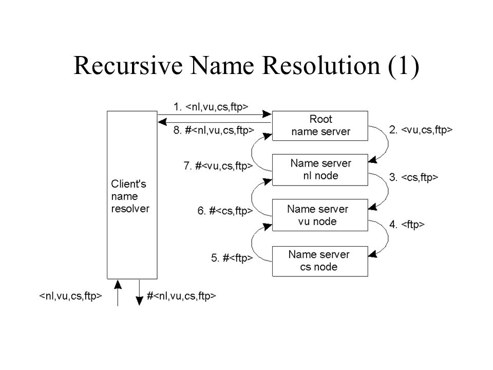 Recursive Name Resolution (1) The principle of recursive name resolution.