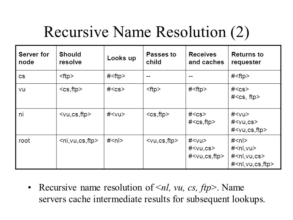 Recursive Name Resolution (2) Recursive name resolution of.