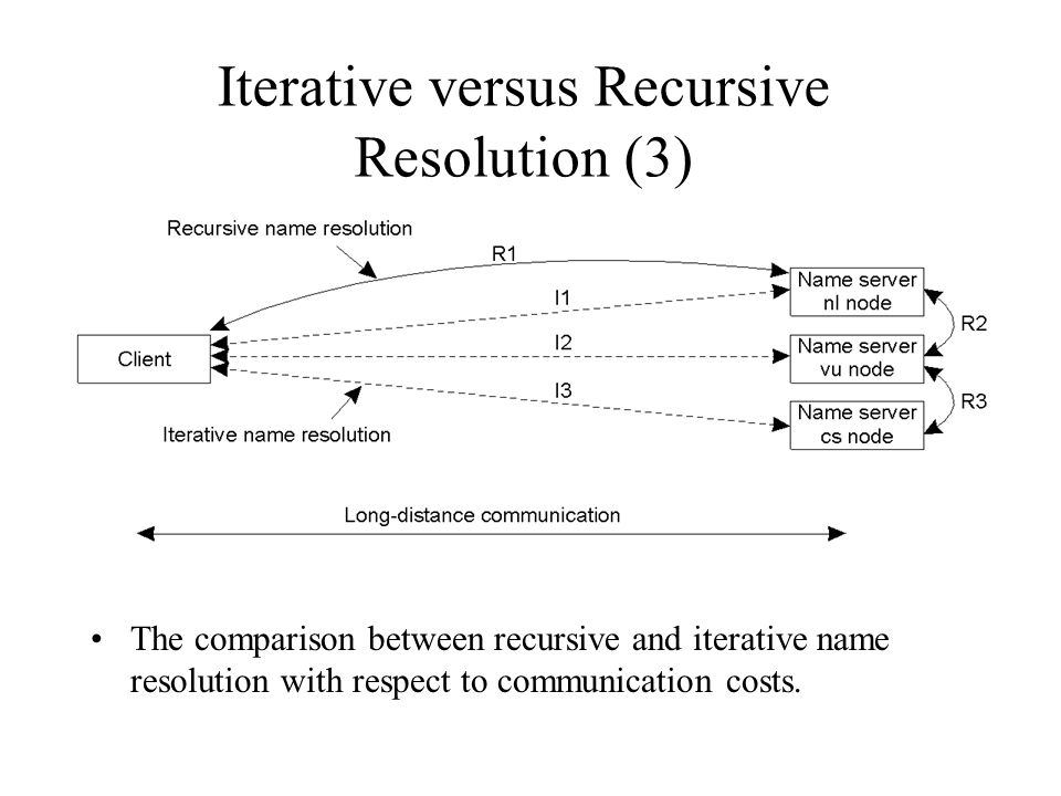 Iterative versus Recursive Resolution (3) The comparison between recursive and iterative name resolution with respect to communication costs.
