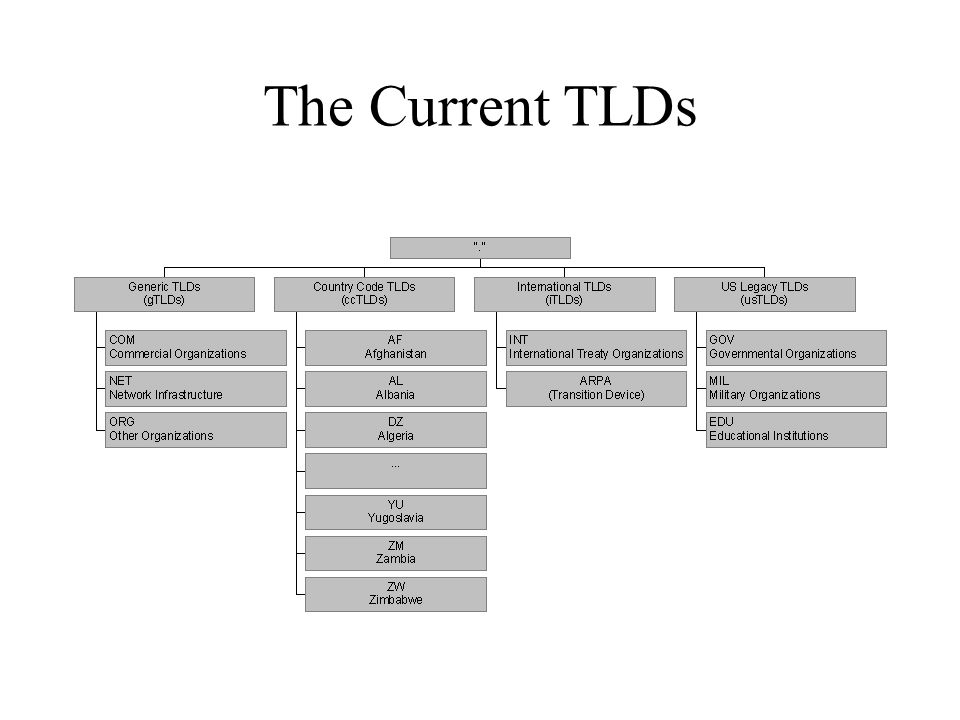 The Current TLDs