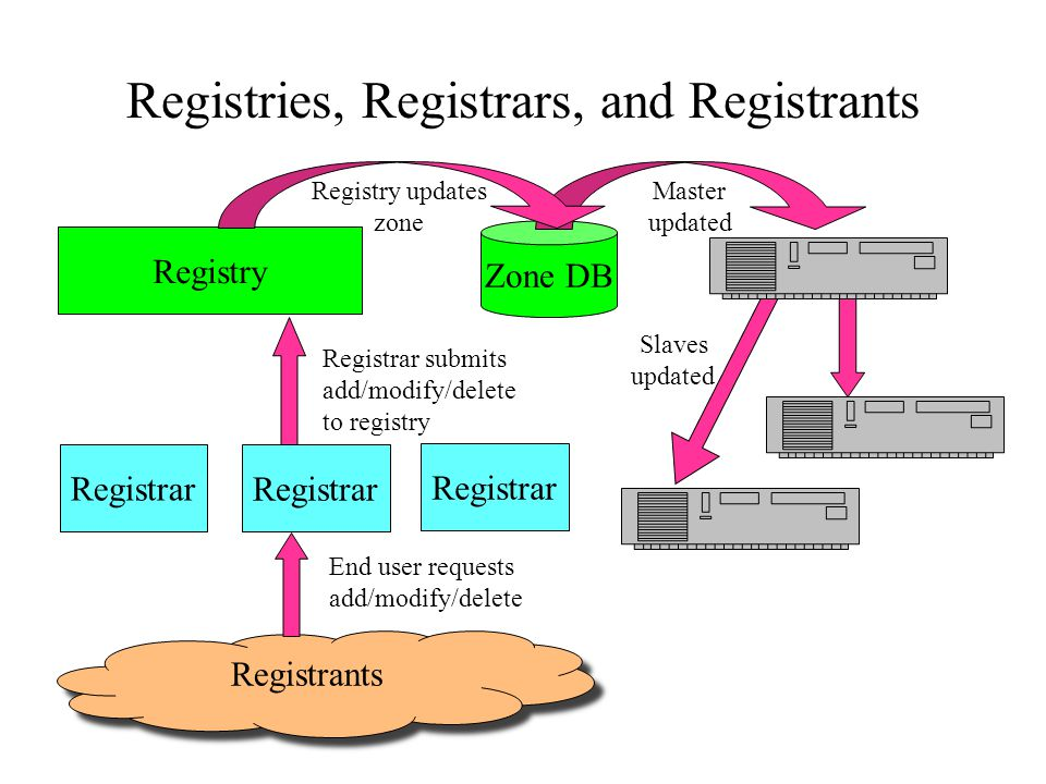 Registries, Registrars, and Registrants Registry Zone DB Registrants End user requests add/modify/delete Registrar submits add/modify/delete to registry Registrar Master updated Registry updates zone Slaves updated