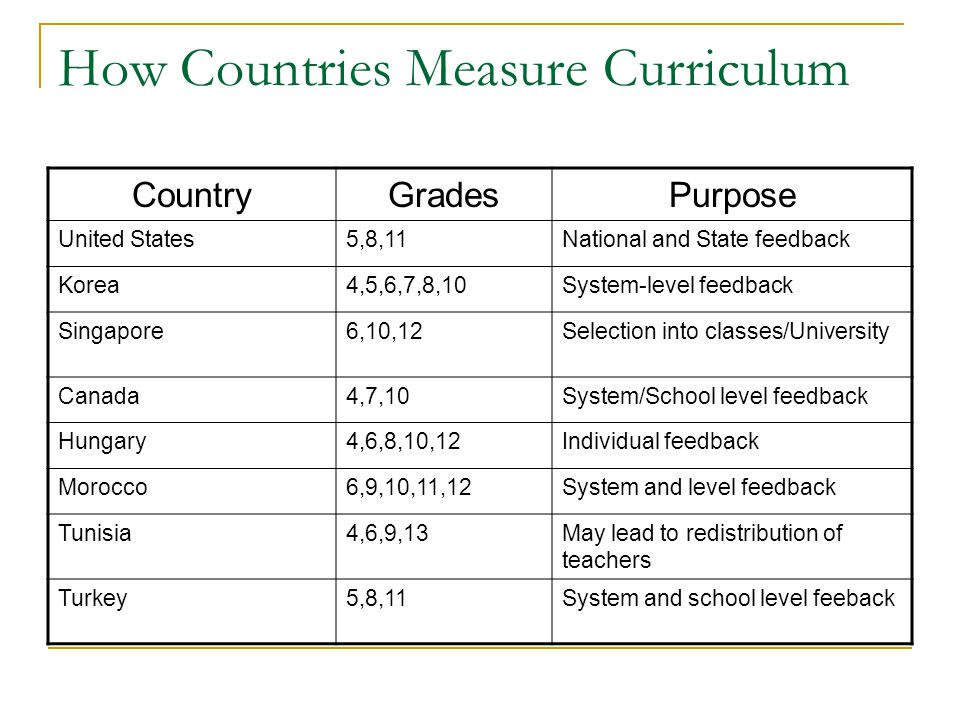 How Countries Measure Curriculum CountryGradesPurpose United States5,8,11National and State feedback Korea4,5,6,7,8,10System-level feedback Singapore6,10,12Selection into classes/University Canada4,7,10System/School level feedback Hungary4,6,8,10,12Individual feedback Morocco6,9,10,11,12System and level feedback Tunisia4,6,9,13May lead to redistribution of teachers Turkey5,8,11System and school level feeback