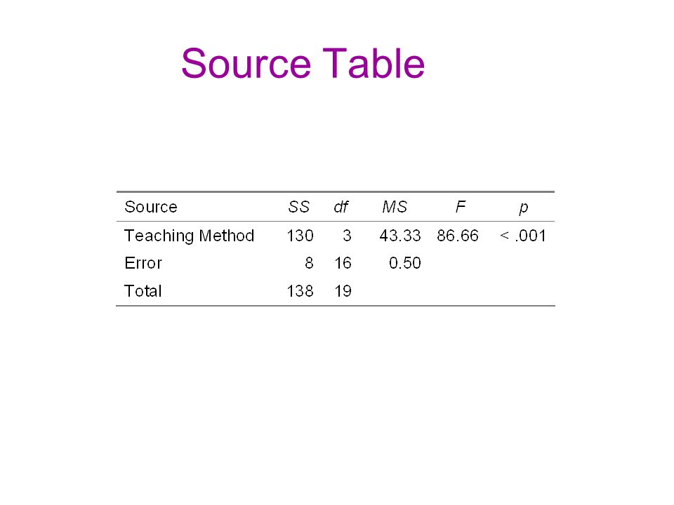 Source Table