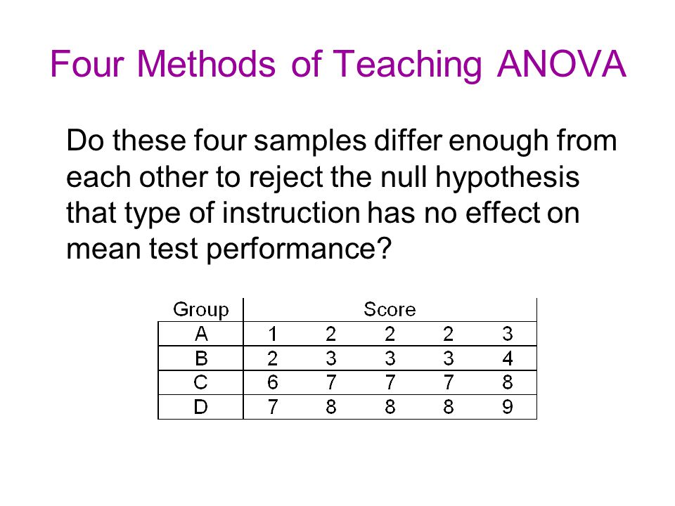 Four Methods of Teaching ANOVA Do these four samples differ enough from each other to reject the null hypothesis that type of instruction has no effect on mean test performance