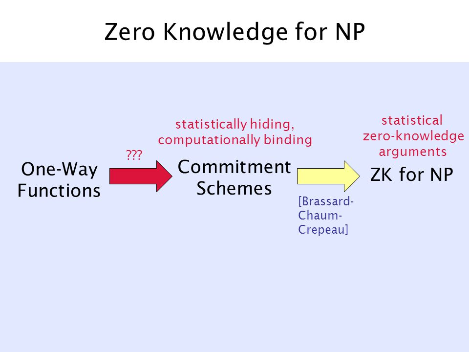Zero Knowledge for NP One-Way Functions Commitment Schemes ZK for NP [Brassard- Chaum- Crepeau] statistical zero-knowledge arguments statistically hiding, computationally binding