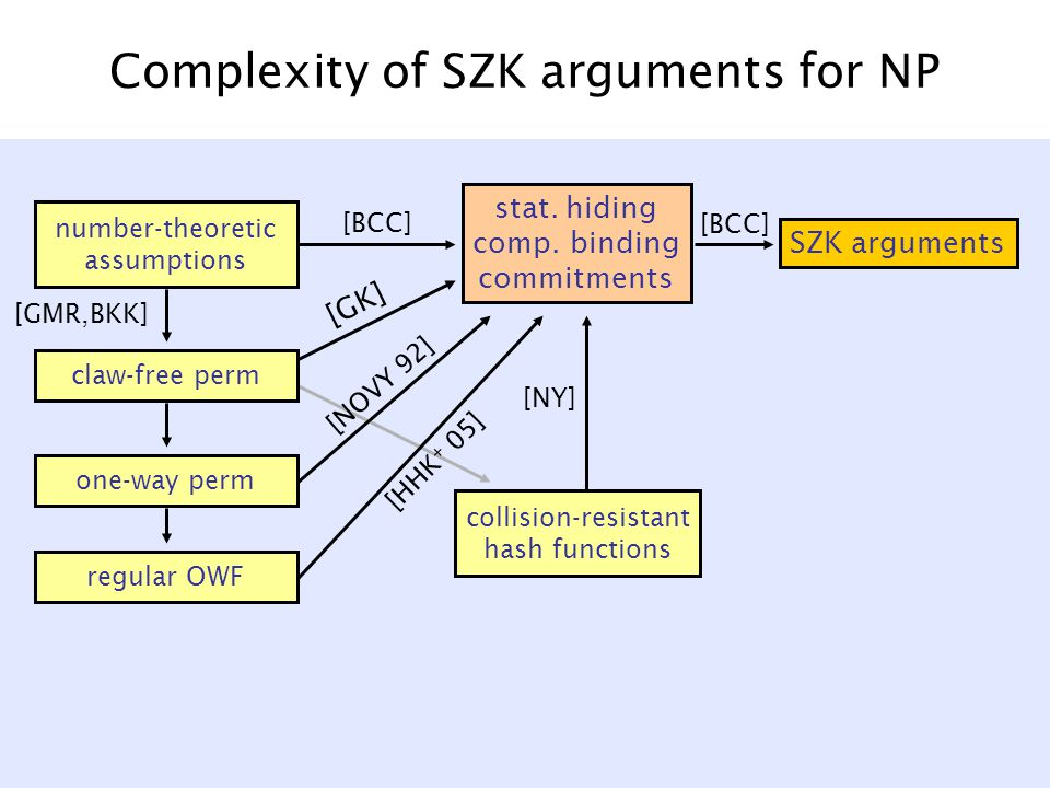 Complexity of SZK arguments for NP number-theoretic assumptions claw-free perm one-way perm regular OWF SZK arguments stat.