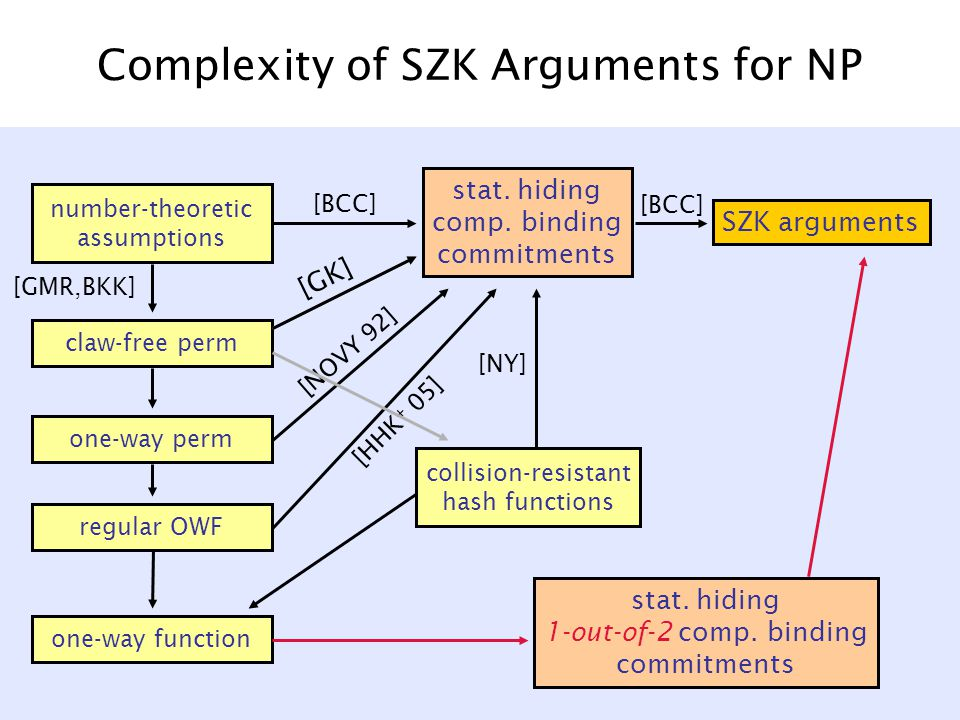 Complexity of SZK Arguments for NP number-theoretic assumptions claw-free perm one-way perm regular OWF one-way function SZK arguments stat.
