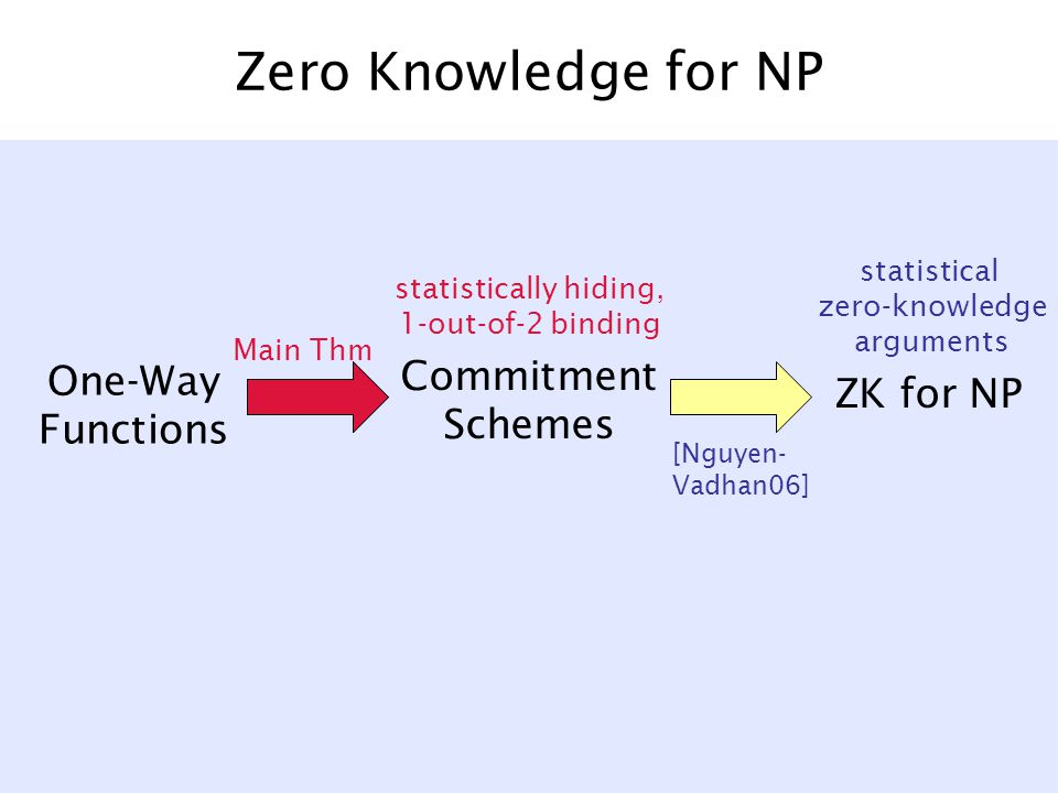 Zero Knowledge for NP One-Way Functions Commitment Schemes ZK for NP [Nguyen- Vadhan06] statistical zero-knowledge arguments statistically hiding, 1-out-of-2 binding Main Thm