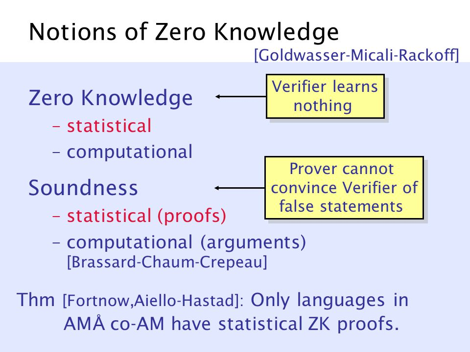Notions of Zero Knowledge Zero Knowledge –statistical –computational Soundness –statistical (proofs) –computational (arguments) [Brassard-Chaum-Crepeau] [Goldwasser-Micali-Rackoff] Verifier learns nothing Prover cannot convince Verifier of false statements Thm [Fortnow,Aiello-Hastad]: Only languages in AM Å co-AM have statistical ZK proofs.