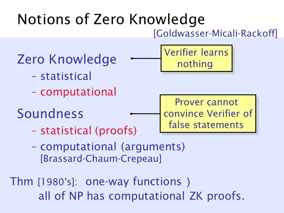 Notions of Zero Knowledge Zero Knowledge –statistical –computational Soundness –statistical (proofs) –computational (arguments) [Brassard-Chaum-Crepeau] [Goldwasser-Micali-Rackoff] Verifier learns nothing Prover cannot convince Verifier of false statements Thm [1980's]: one-way functions ) all of NP has computational ZK proofs.