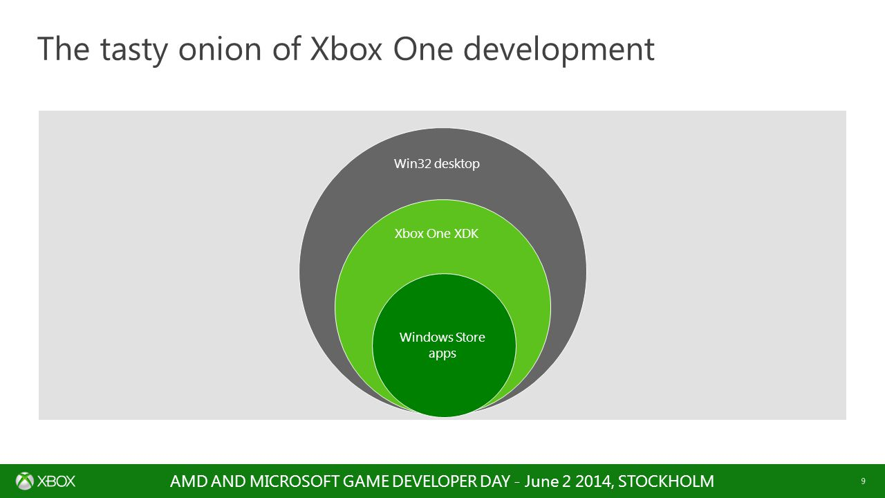 AMD AND MICROSOFT GAME DEVELOPER DAY - June 2 2014, STOCKHOLM 9 Win32 desktop Xbox One XDK Windows Store apps The tasty onion of Xbox One development