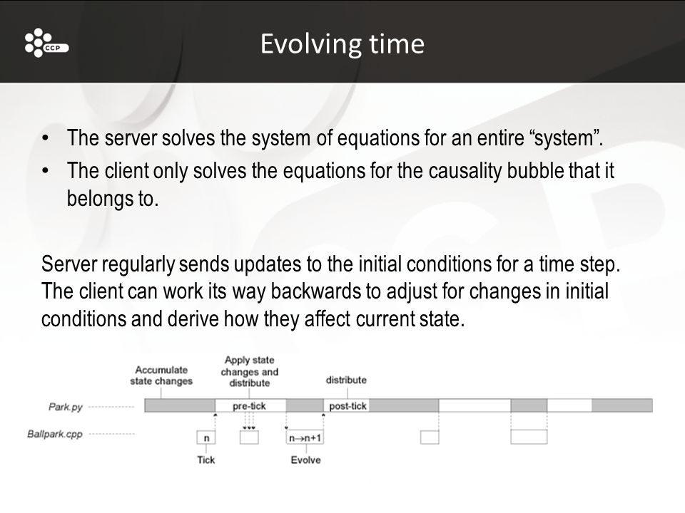 Evolving time The server solves the system of equations for an entire system .