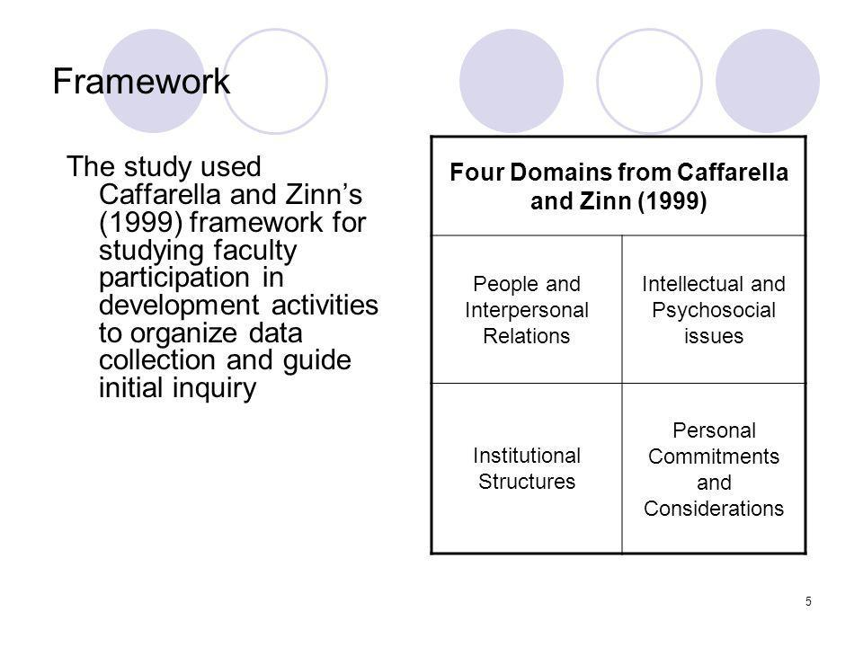 5 Framework The study used Caffarella and Zinn's (1999) framework for studying faculty participation in development activities to organize data collection and guide initial inquiry Four Domains from Caffarella and Zinn (1999) People and Interpersonal Relations Intellectual and Psychosocial issues Institutional Structures Personal Commitments and Considerations