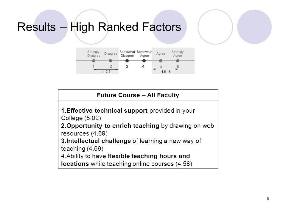 8 Results – High Ranked Factors Future Course – All Faculty 1.Effective technical support provided in your College (5.02) 2.Opportunity to enrich teaching by drawing on web resources (4.69) 3.Intellectual challenge of learning a new way of teaching (4.69) 4.Ability to have flexible teaching hours and locations while teaching online courses (4.58)