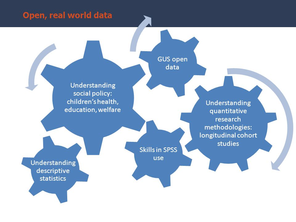 Understanding quantitative research methodologies: longitudinal cohort studies Understanding social policy: children's health, education, welfare GUS open data Understanding descriptive statistics Skills in SPSS use Open, real world data