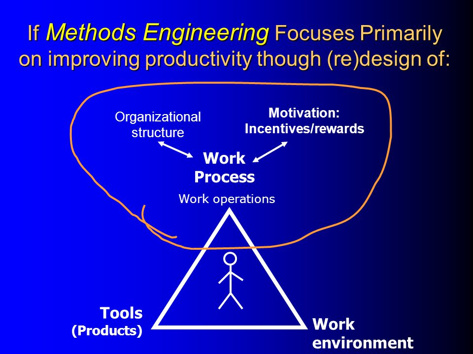 If Methods Engineering Focuses Primarily on improving productivity though (re)design of: Tools (Products) Work Process Work environment Organizational structure Motivation: Incentives/rewards Work operations