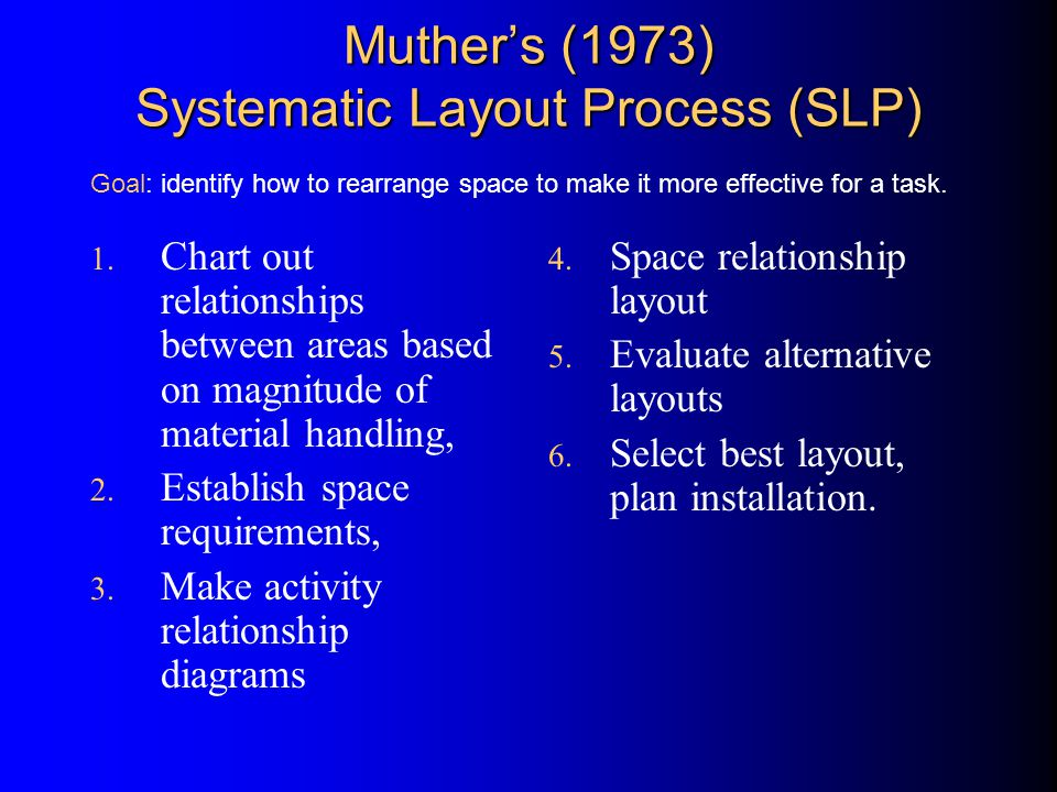 Muther's (1973) Systematic Layout Process (SLP) 1.