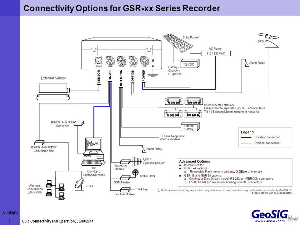 Contents 3 GSR Connectivity and Operation, 03/09/2014 www.GeoSIG.com Connectivity Options Connectivity Options for GSR-xx Series Recorder