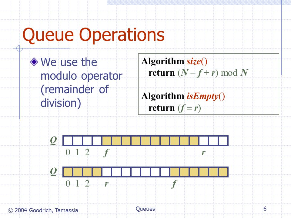 © 2004 Goodrich, Tamassia Queues6 Queue Operations We use the modulo operator (remainder of division) Algorithm size() return (N  f + r) mod N Algorithm isEmpty() return (f  r) Q 012rf Q 012fr