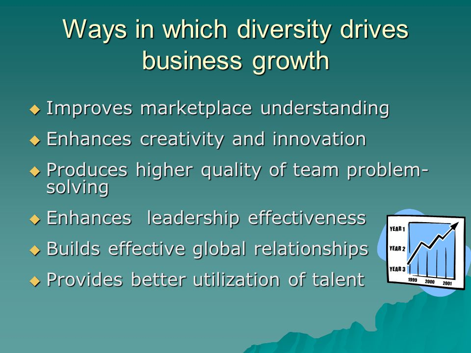 Ways in which diversity drives business growth  Improves marketplace understanding  Enhances creativity and innovation  Produces higher quality of team problem- solving  Enhances leadership effectiveness  Builds effective global relationships  Provides better utilization of talent