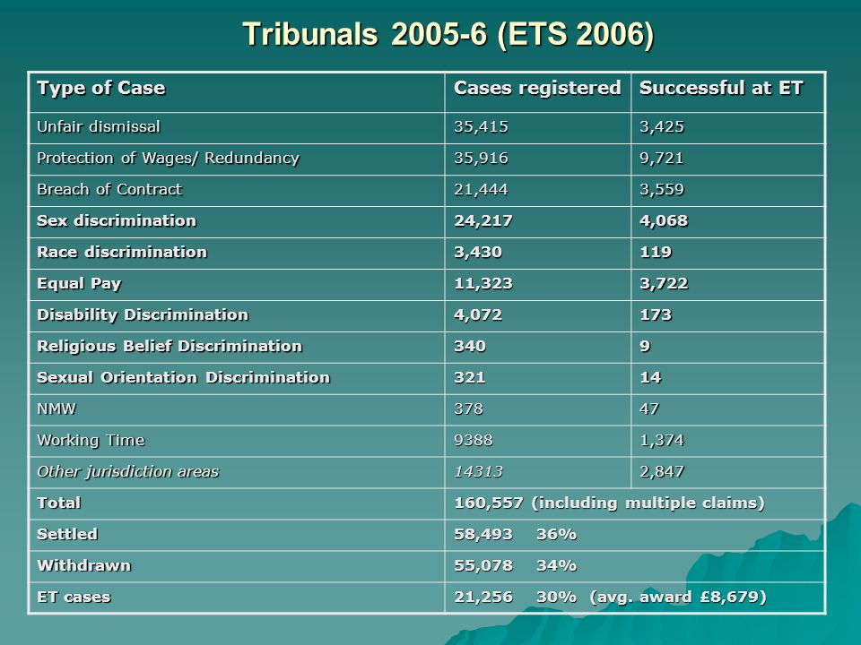 Tribunals 2005-6 (ETS 2006) Type of Case Cases registered Successful at ET Unfair dismissal 35,4153,425 Protection of Wages/ Redundancy 35,9169,721 Breach of Contract 21,4443,559 Sex discrimination 24,2174,068 Race discrimination 3,430119 Equal Pay 11,3233,722 Disability Discrimination 4,072173 Religious Belief Discrimination 3409 Sexual Orientation Discrimination 32114 NMW37847 Working Time 93881,374 Other jurisdiction areas 143132,847 Total 160,557 (including multiple claims) Settled 58,493 36% Withdrawn 55,078 34% ET cases 21,256 30% (avg.