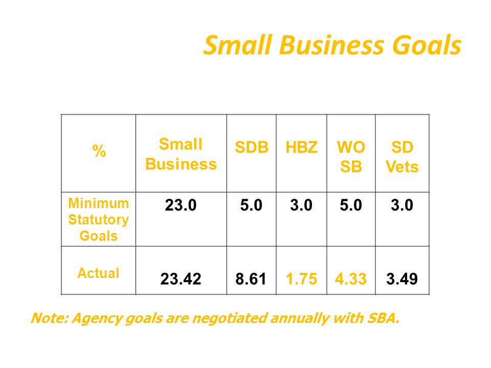 Small Business Goals % Small Business SDBHBZWO SB SD Vets Minimum Statutory Goals 23.05.03.05.03.0 Actual 23.428.611.754.333.49 Note: Agency goals are negotiated annually with SBA.