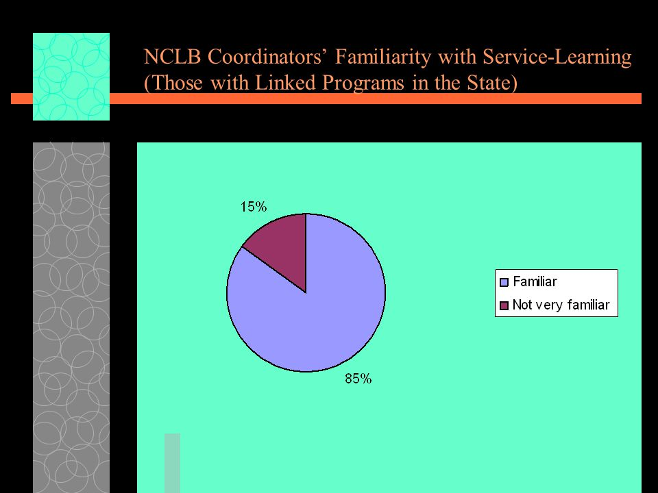 NCLB Coordinators' Familiarity with Service-Learning (Those with Linked Programs in the State)