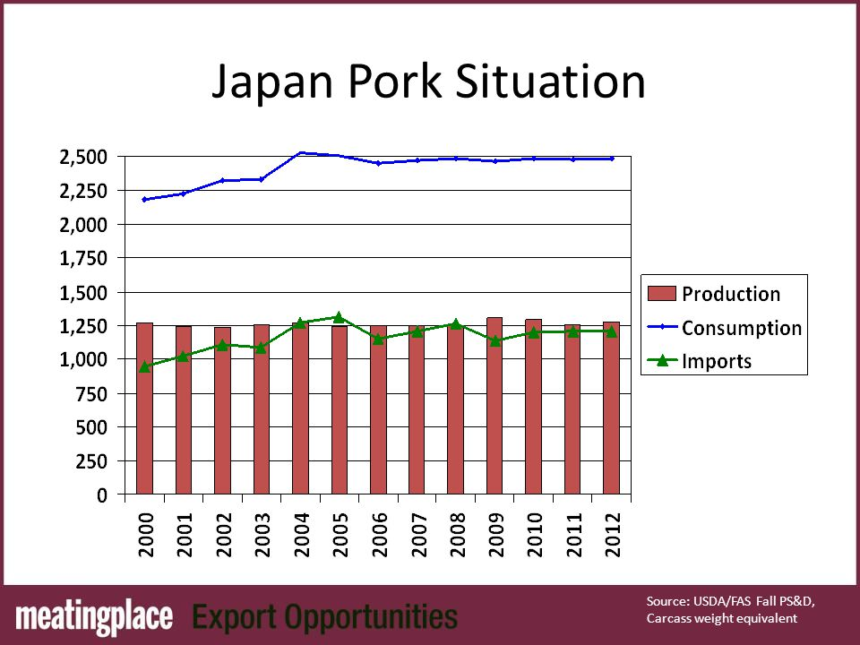 Japan Pork Situation Source: USDA/FAS Fall PS&D, Carcass weight equivalent