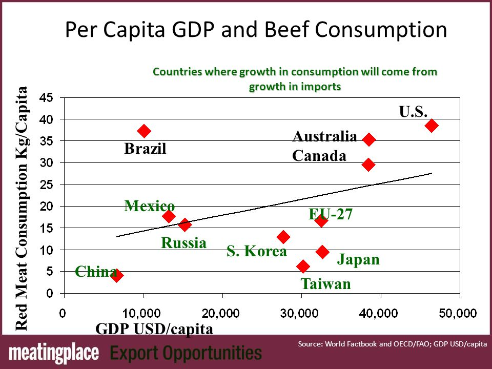 Per Capita GDP and Beef Consumption U.S. Australia Canada EU-27 S.