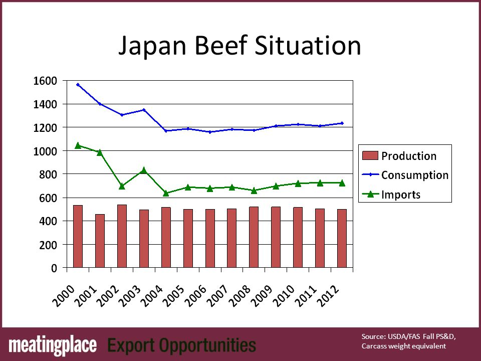 Japan Beef Situation Source: USDA/FAS Fall PS&D, Carcass weight equivalent