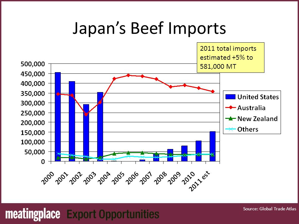 Japan's Beef Imports Source: Global Trade Atlas 2011 total imports estimated +5% to 581,000 MT