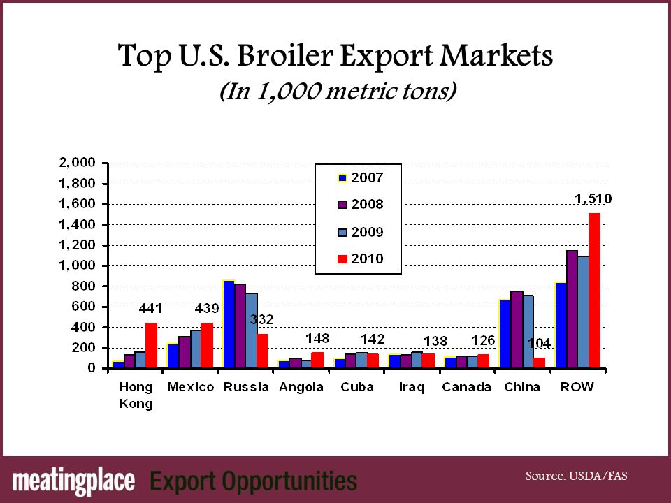 Top U.S. Broiler Export Markets (In 1,000 metric tons) Source: USDA/FAS