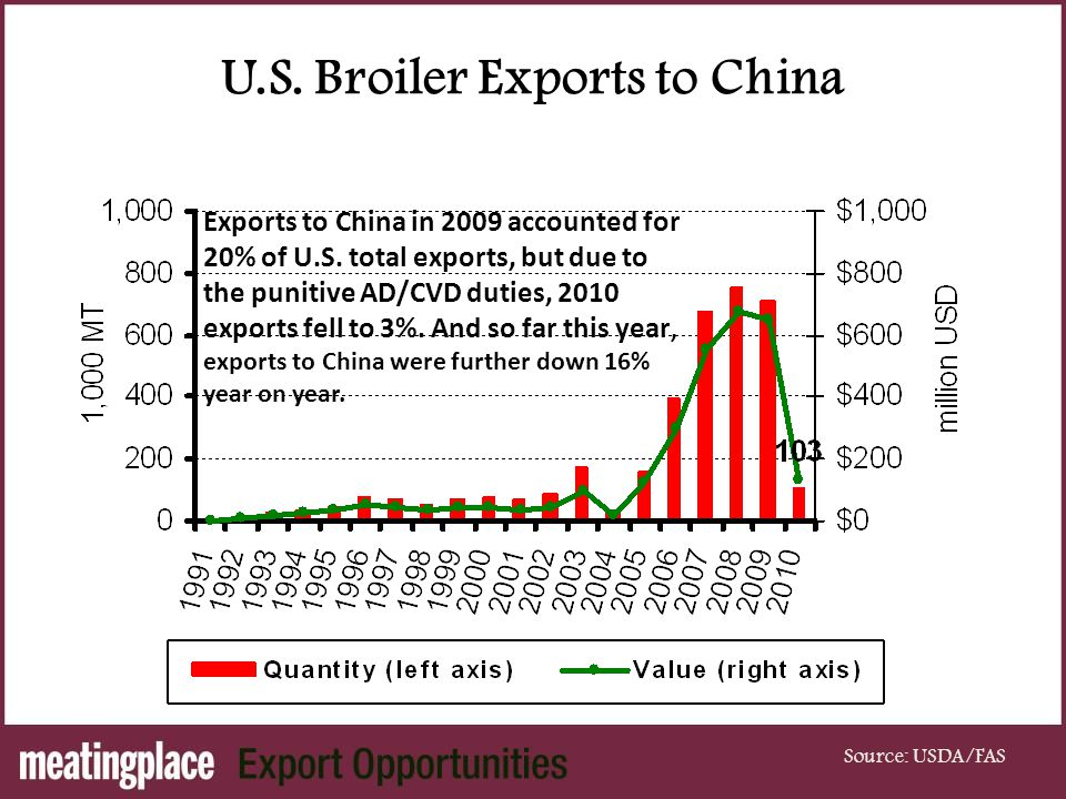 U.S. Broiler Exports to China Source: USDA/FAS Exports to China in 2009 accounted for 20% of U.S.