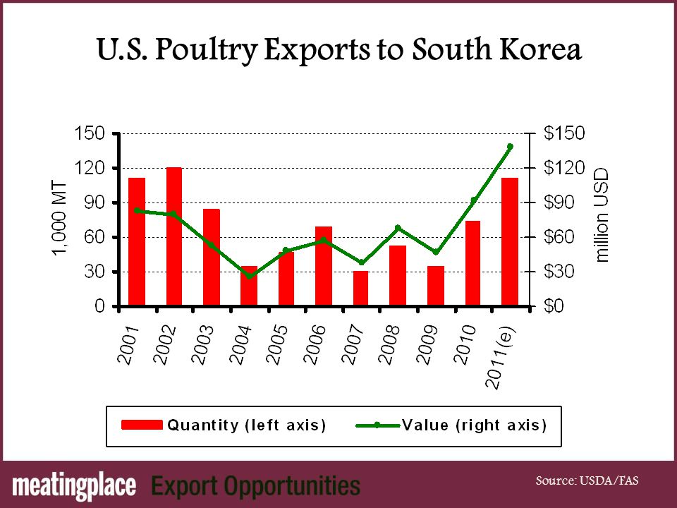 U.S. Poultry Exports to South Korea Source: USDA/FAS