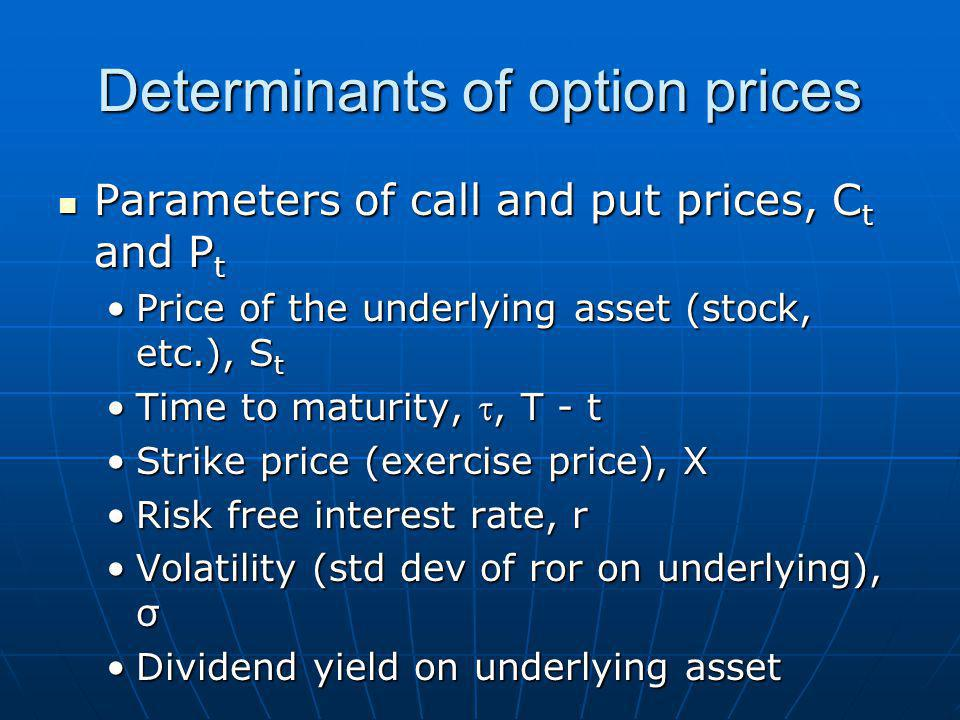 Determinants of option prices Parameters of call and put prices, C t and P t Parameters of call and put prices, C t and P t Price of the underlying asset (stock, etc.), S tPrice of the underlying asset (stock, etc.), S t Time to maturity, , T - tTime to maturity, , T - t Strike price (exercise price), XStrike price (exercise price), X Risk free interest rate, rRisk free interest rate, r Volatility (std dev of ror on underlying), σVolatility (std dev of ror on underlying), σ Dividend yield on underlying assetDividend yield on underlying asset