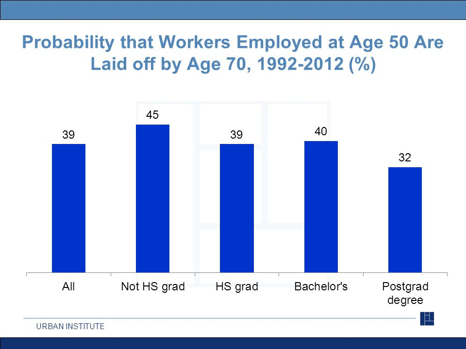 URBAN INSTITUTE Probability that Workers Employed at Age 50 Are Laid off by Age 70, 1992-2012 (%)