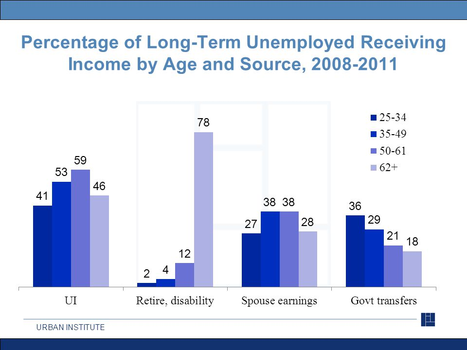 URBAN INSTITUTE Percentage of Long-Term Unemployed Receiving Income by Age and Source, 2008-2011