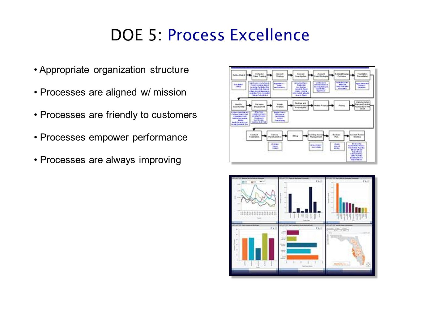 DOE 5: Process Excellence Appropriate organization structure Processes are aligned w/ mission Processes are friendly to customers Processes empower performance Processes are always improving