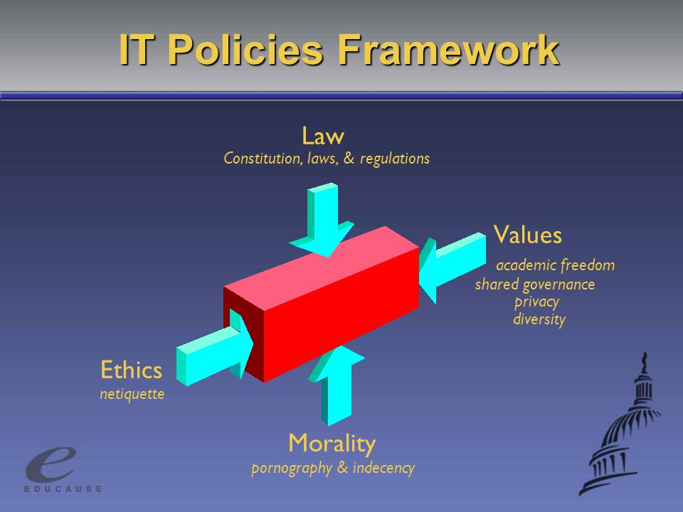 IT Policies Framework Law Constitution, laws, & regulations Values academic freedom shared governance privacy diversity Ethics netiquette Morality pornography & indecency