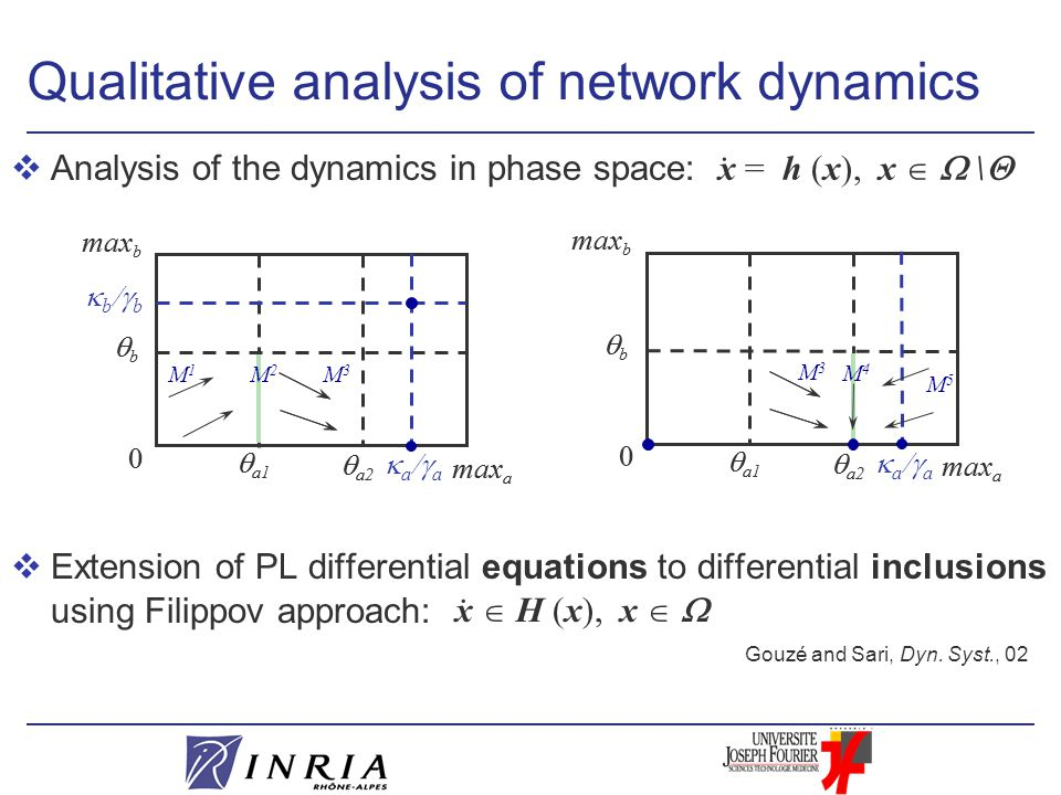 vAnalysis of the dynamics in phase space: vExtension of PL differential equations to differential inclusions using Filippov approach:  a1 0 max b  a2 bb max a Qualitative analysis of network dynamics  a1 0 max b  a2 bb max a  a  a  b  b M3M3  a1 0 max b  a2 bb max a  a1 0 max b  a2 bb max a  a  a M3M3 M1M1 M5M5 Gouzé and Sari, Dyn.