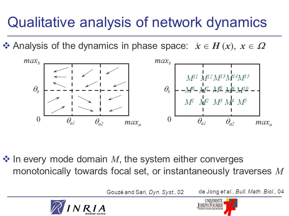 vAnalysis of the dynamics in phase space:  In every mode domain M, the system either converges monotonically towards focal set, or instantaneously traverses M  a1 0 max b  a2 bb max a Qualitative analysis of network dynamics  a1 0 max b  a2 bb max a  a1 0 max b  a2 bb max a  a1 0 max b  a2 bb max a M1M1 M2M2 M3M3 M4M4 M5M5 M 10 M 15 M 14 M 13 M 12 M 11 M6M6 M7M7 M8M8 M9M9.