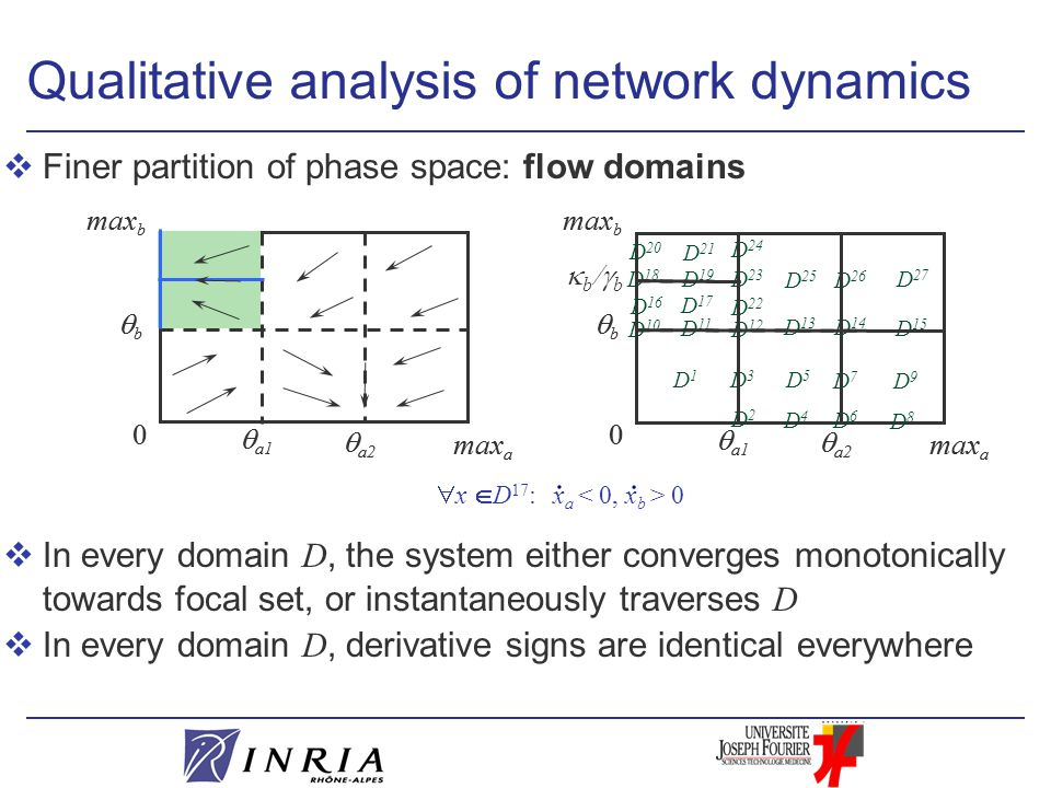 vFiner partition of phase space: flow domains  In every domain D, the system either converges monotonically towards focal set, or instantaneously traverses D  In every domain D, derivative signs are identical everywhere  a1 0 max b  a2 bb max a Qualitative analysis of network dynamics  a1 0 max b  a2 bb max a  a1 0 max b  a2 bb max a  a1 0 max b  a2 bb max a  b  b D 12 D 22 D 23 D 24 D 17 D 18 D 21 D 20 D1D1 D3D3 D5D5 D7D7 D9D9 D 15 D 27 D 26 D 25 D 11 D 13 D 14 D2D2 D4D4 D6D6 D8D8 D 10 D 16 D 19 x a 0  x  D 17 :..