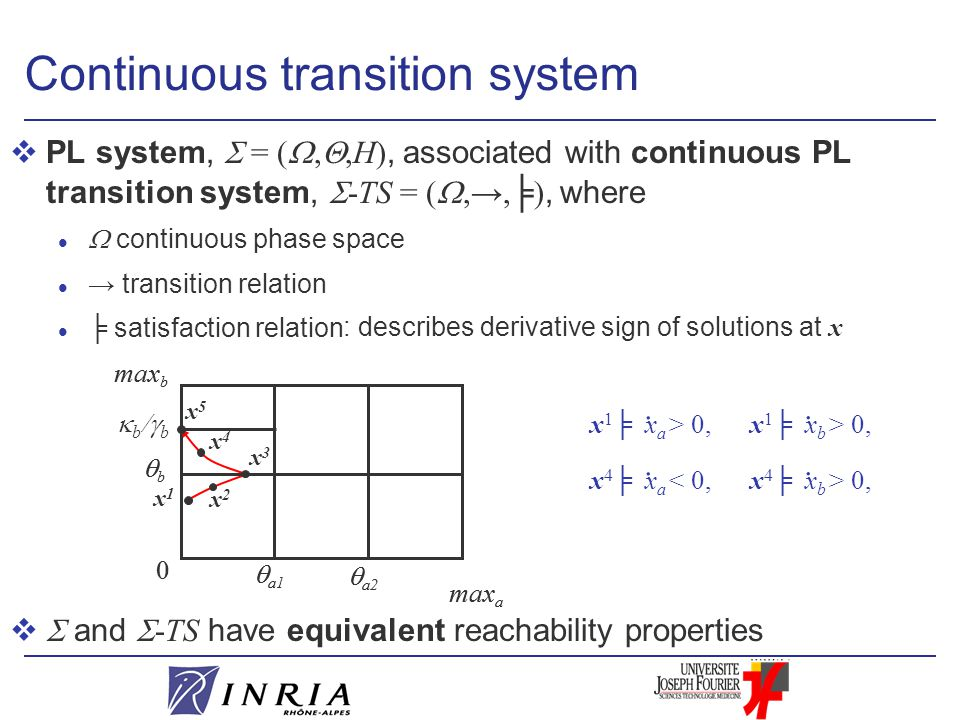 Continuous transition system  PL system,  = ( , ,H), associated with continuous PL transition system,  -TS = ( ,→,╞), where  continuous phase space l → transition relation l ╞ satisfaction relation   and  -TS have equivalent reachability properties : describes derivative sign of solutions at x max a  a1 0 max b  a2 bb  a1 0 max b  a2 bb  b  b x1x1 x2x2 x3x3 x4x4.