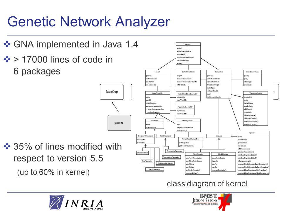 structure into packages class diagram of kernel Genetic Network Analyzer vGNA implemented in Java 1.4 v> 17000 lines of code in 6 packages v35% of lines modified with respect to version 5.5 (up to 60% in kernel)
